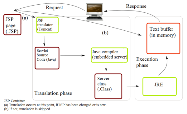 Overview of jsp architecture