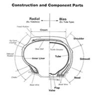 konstruksi ban